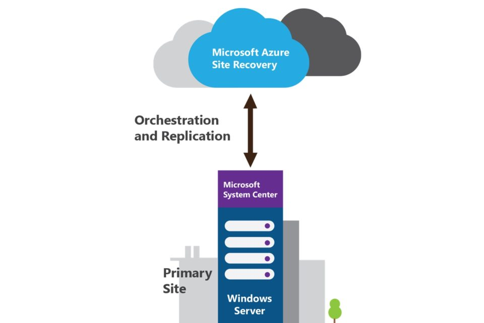 Orchestrated Site Recovery4